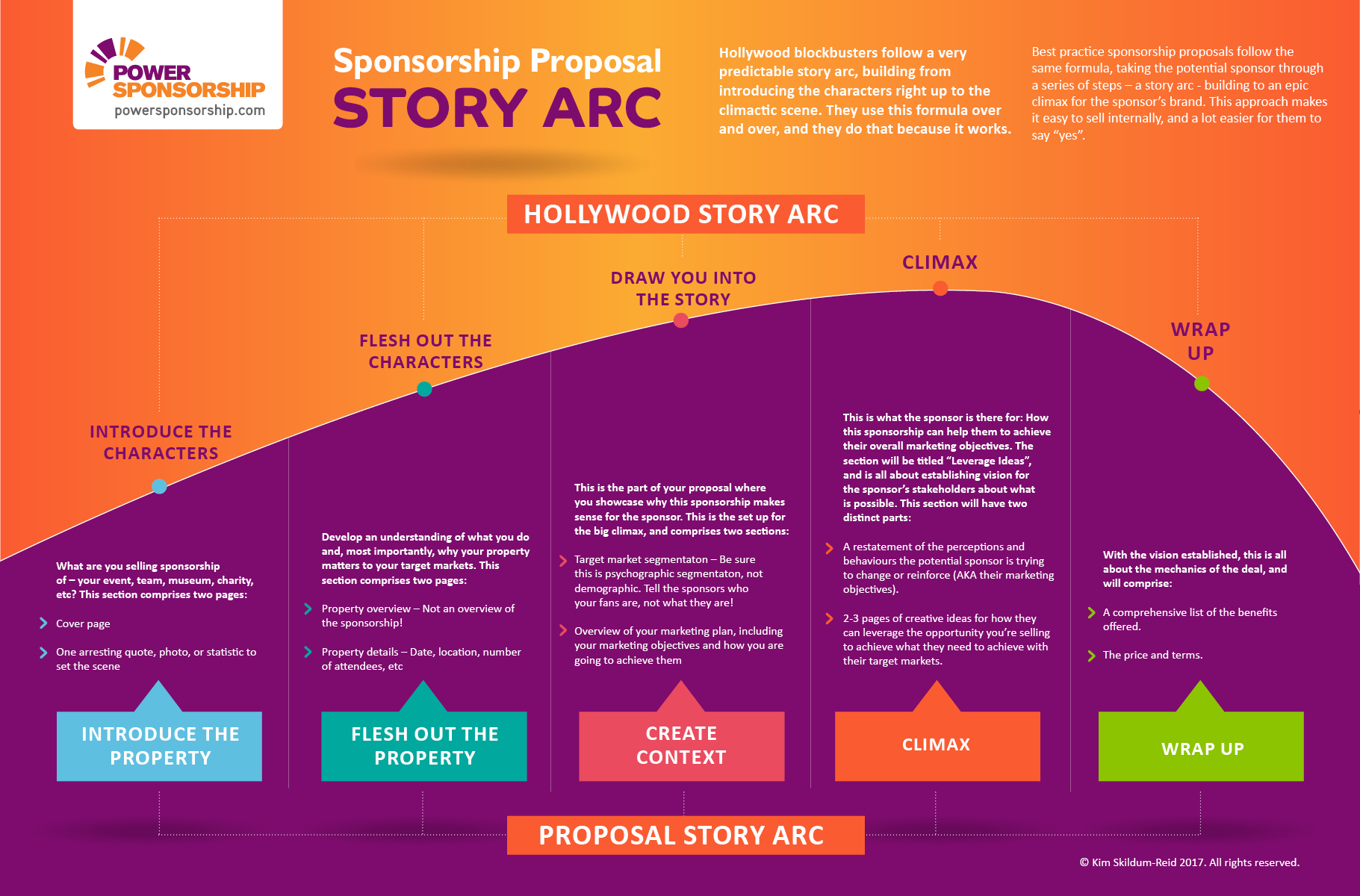 How a Great Sponsorship Proposal Follows a Hollywood Story