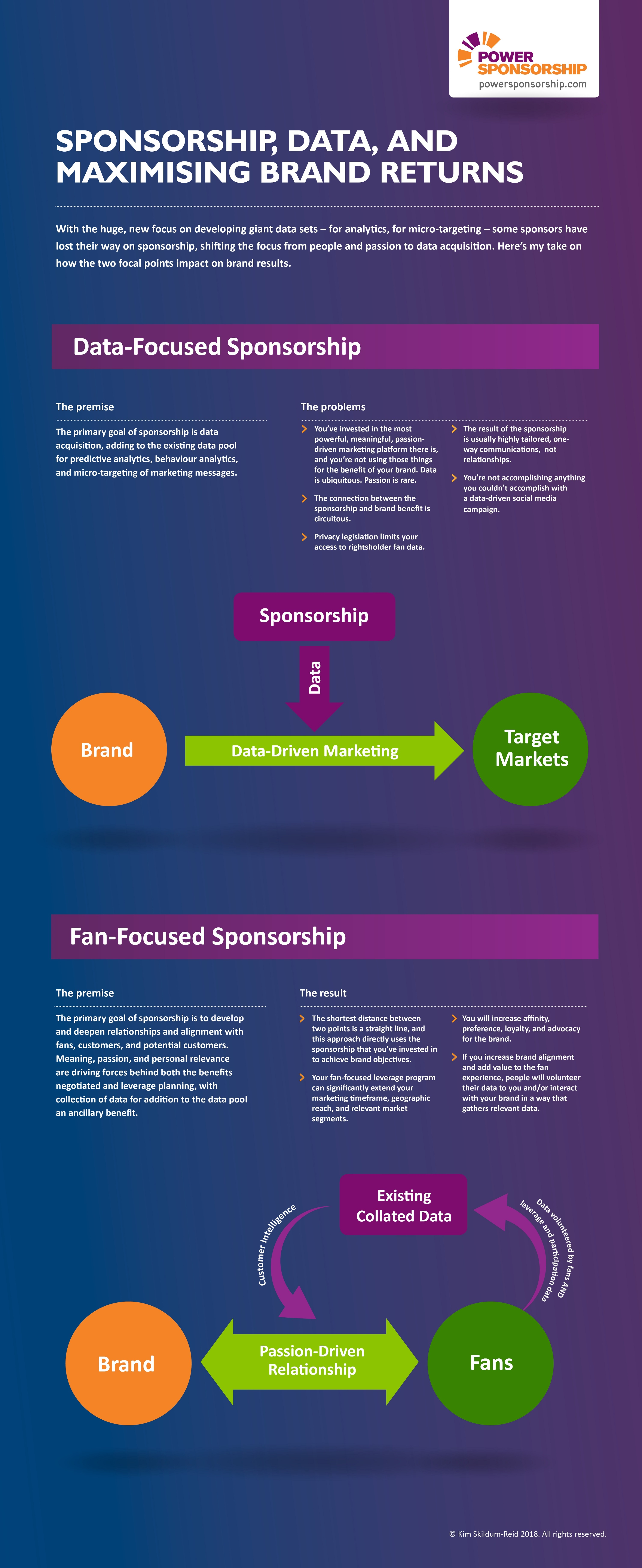 Sponsorship, Data, and Maximising Brand Returns
