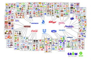Oxfam Food Brand Map