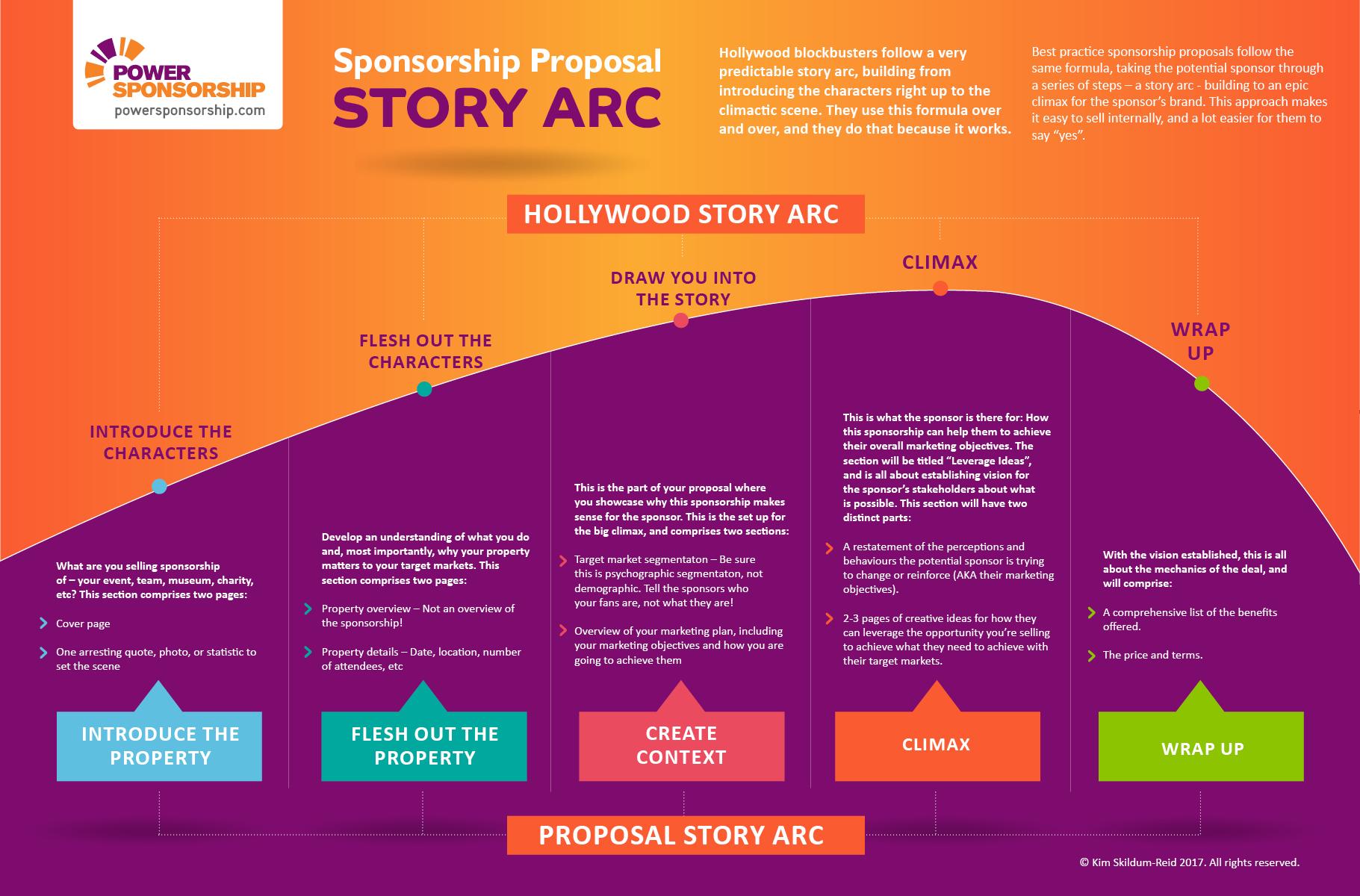 Sponsorship Proposal Story Arc